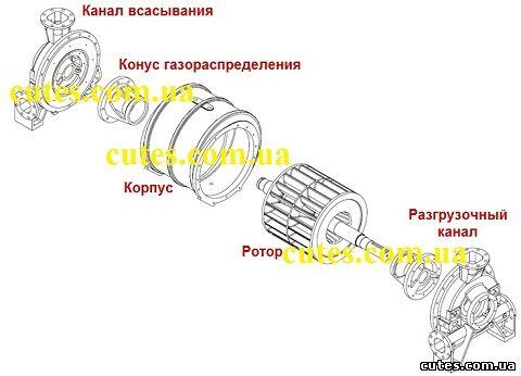 Конструкция жидкостно-кольцевого вакуумного насоса
